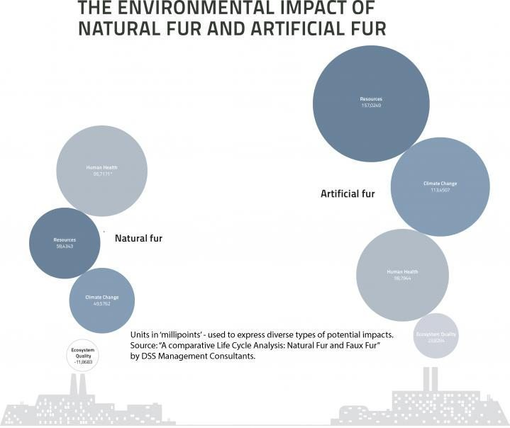 Hugo Boss, Anti-Fur